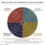The Spectra of emotional and sexual connection